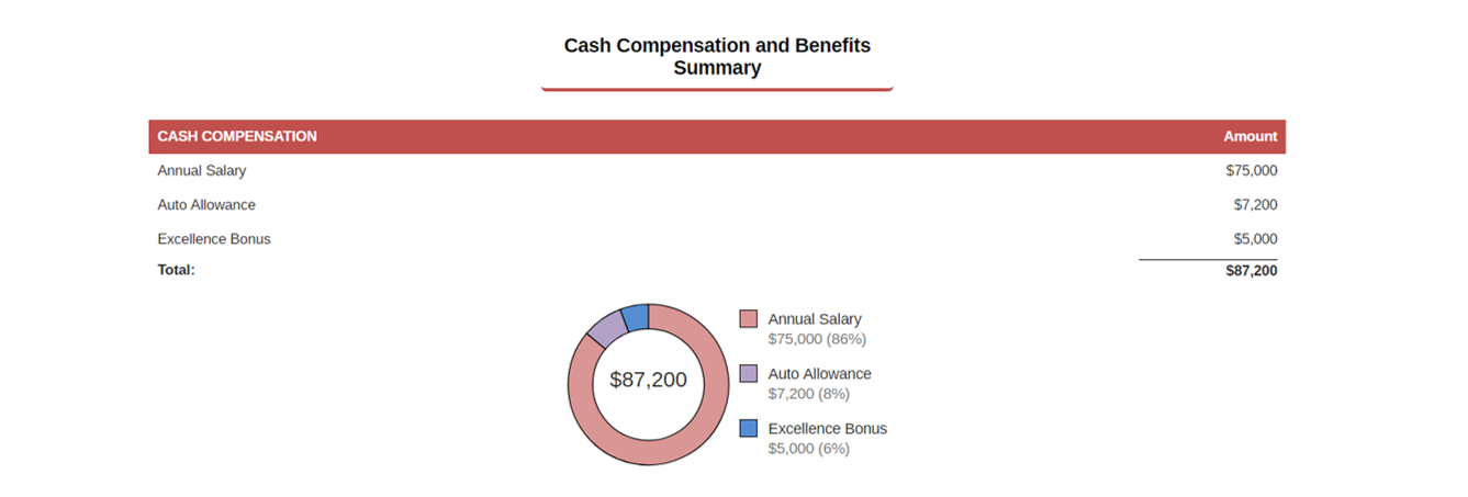 Candidate Rewards Cash CompensationSummary